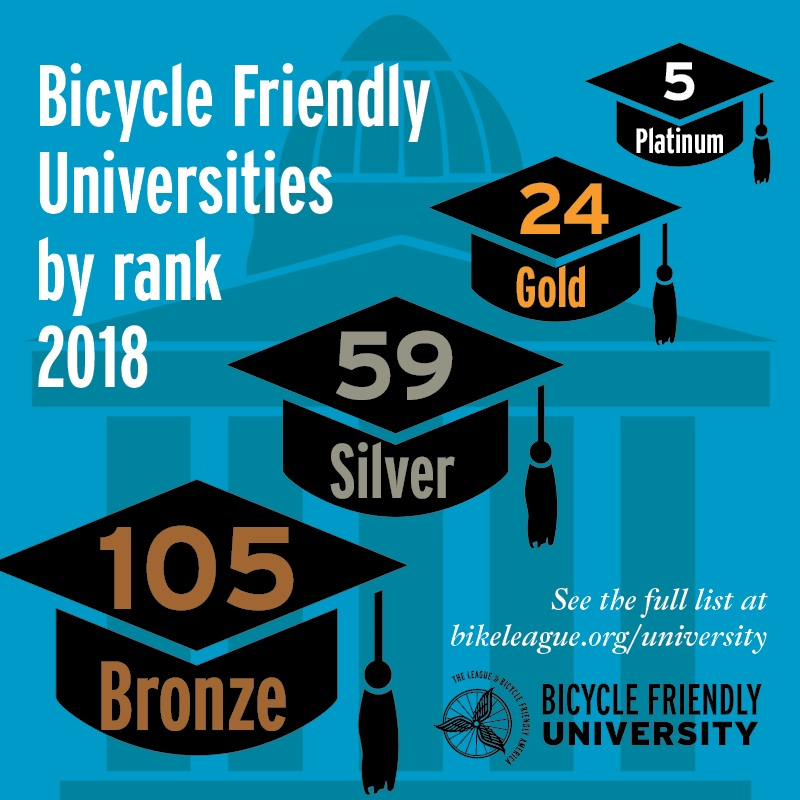 Ranking of bicycle friendly universities